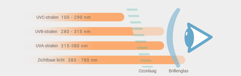 UV-stralen en filtercategorie
